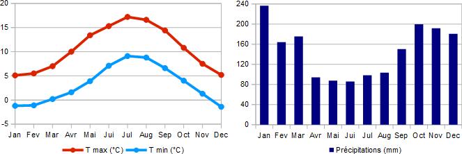 Climat moyen à Ullapool